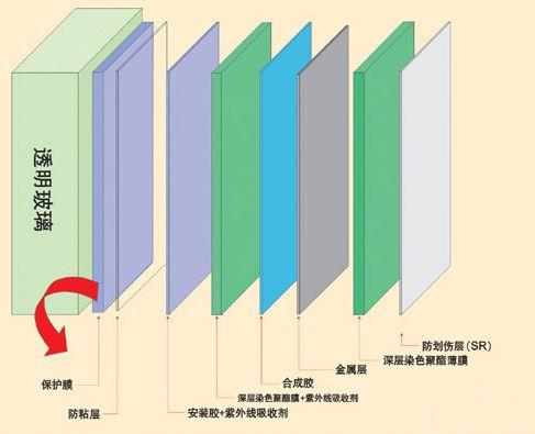 产品原理结构